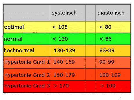 Blutdruckmessgerät Tabelle 3 - Blutdrucktabelle